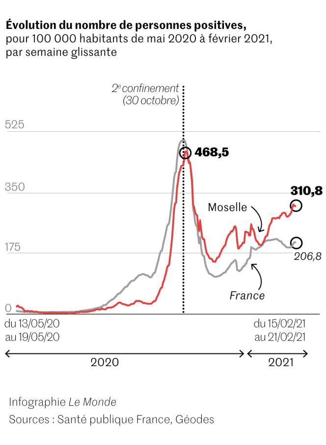Covid-19 : taux d'incidence en Moselle jusqu'en février 2021